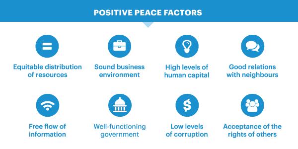 Eight Factors of Positive Peace