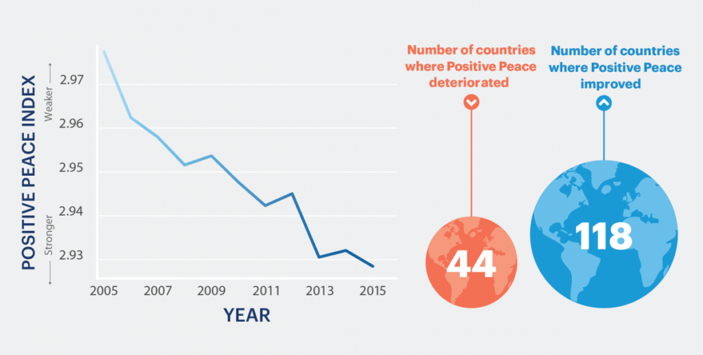 Trends in Positive Peace