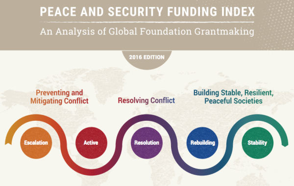 Peace & Security Funding Index: An Analysis of Global Foundation Grantmaking