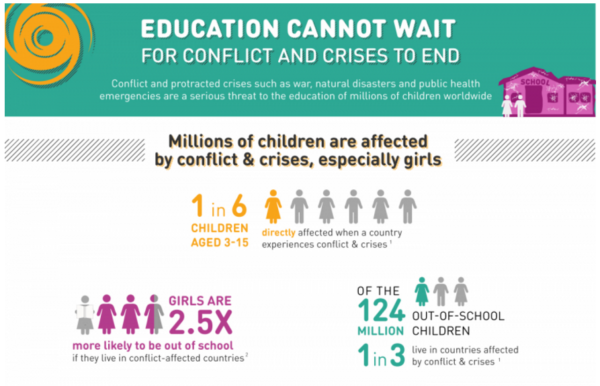 Education cannot wait for conflict and crises to end